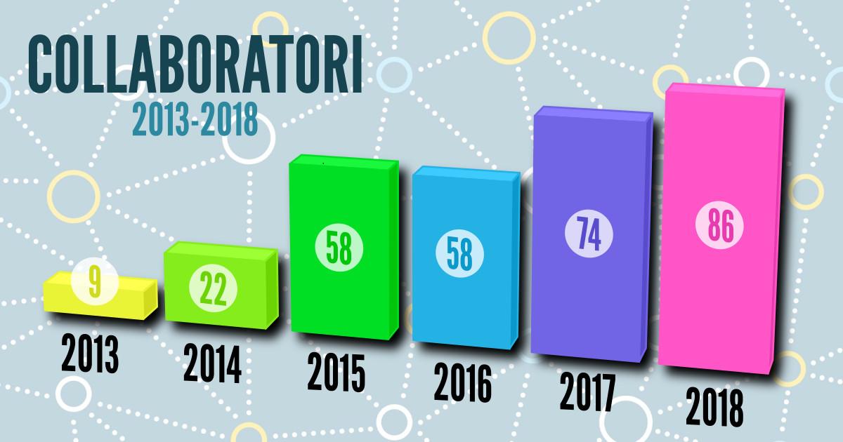 Numero dei collaboratori della cooperativa Sole periodo 2013-2018