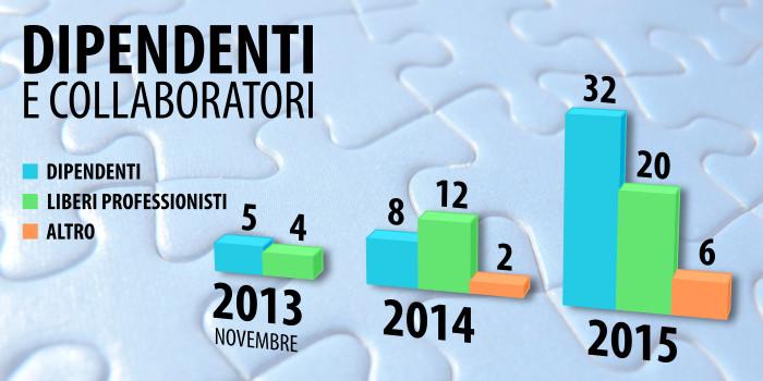 grafico numero dei dipendenti 2013-2015