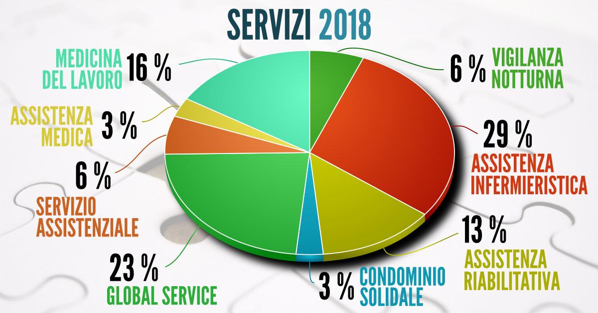 I servizi erogati da cooperativa Sole nel 2018