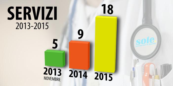 grafico dei servizi 2013-2015
